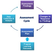 Assessment Cycle Graphic